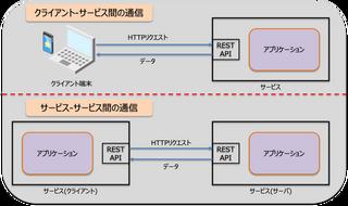[連載企画]マイクロサービス はじめの一歩 Part.2